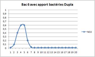 photo http://www.aquariophilie.org/images/article/Le_cyclage_d_un_bac_neuf_avec_l_aide_des_bacteries_par_l_atelier_de_l_Association_Aquariophilie_org_a01162255_6.png