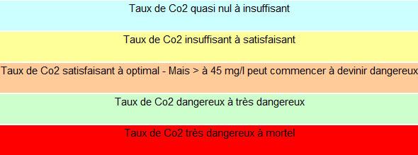 Légende du tableau concentration CO2 dans l'eau
