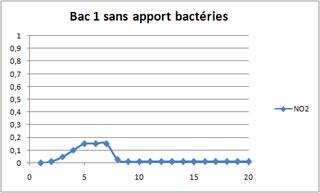 photo https://www.aquariophilie.org/images/article/Le_cyclage_d_un_bac_neuf_avec_l_aide_des_bacteries_par_l_atelier_de_l_Association_Aquariophilie_org_a01162243_1.png