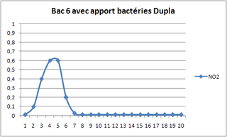 photo https://www.aquariophilie.org/images/article/Le_cyclage_d_un_bac_neuf_avec_l_aide_des_bacteries_par_l_atelier_de_l_Association_Aquariophilie_org_a01162255_6.png
