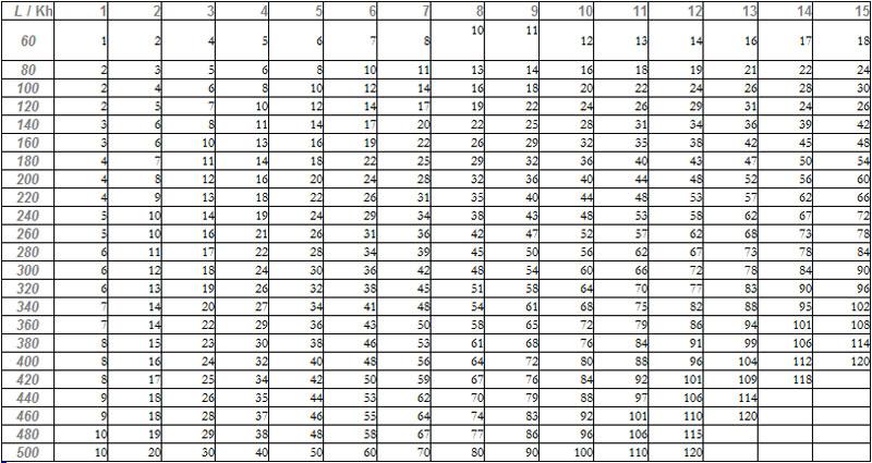 tableau nombre de bulles CO2 en fonction du KH