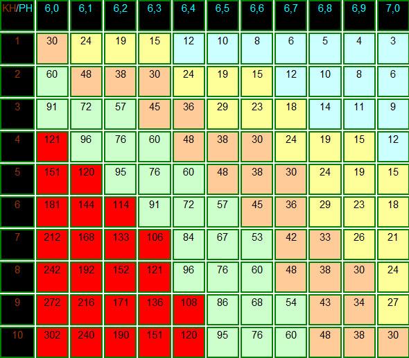 Tableau concentration Co2 en fonction du KH et pH
