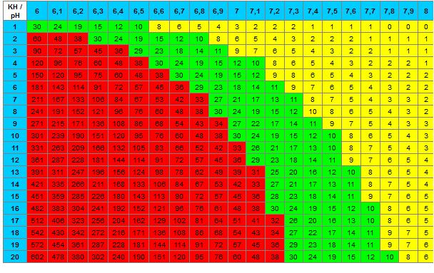 tableau CO2 KH